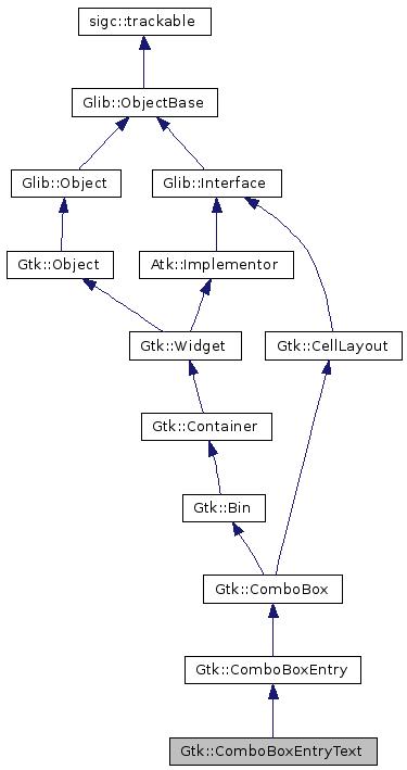 gtkmm 2 4: Gtk::ComboBoxEntryText Class Reference