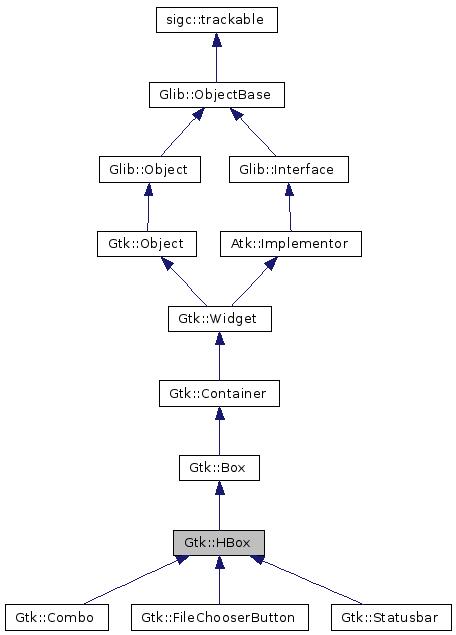 gtkmm 2 4: Gtk::HBox Class Reference