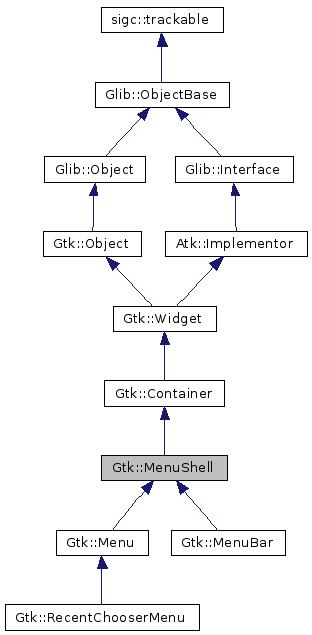 gtkmm 2 4: Gtk::MenuShell Class Reference